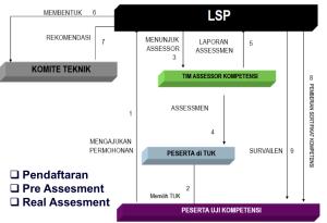 Prosedur Sertifikasi Kompetensi