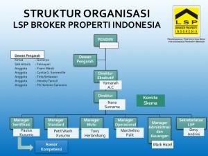 Struktur Organisasi LSP BPI