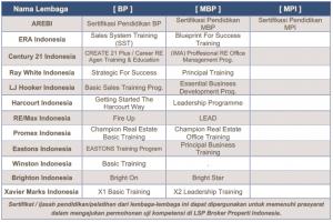 Nama Lembaga Pendidikan Kerja sama LSP BPI 2020 BP-MBP-MPI
